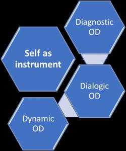 Framework for OD practice